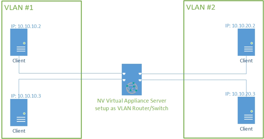 NV Virtual Appliance solution for Linux
